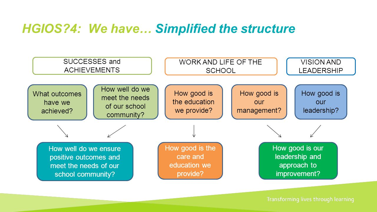HGIOS 4: We have… Simplified the structure