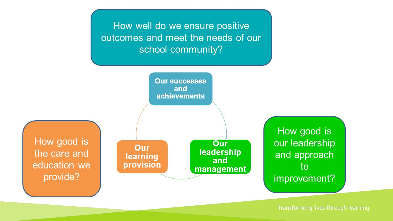 How good is our leadership and approach to improvement