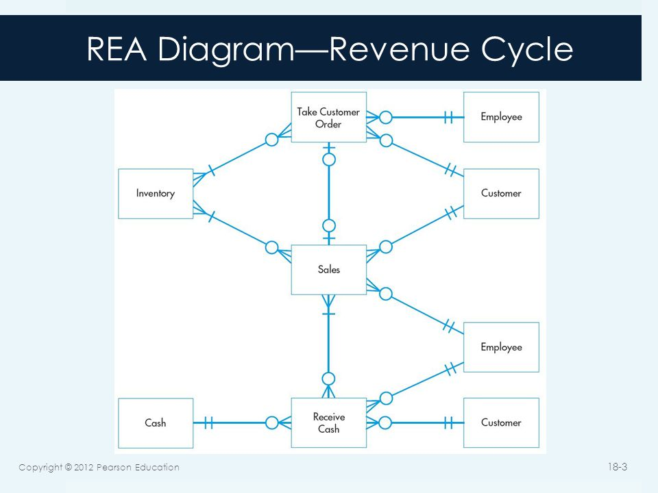 Implementing an rea model in a relational database ppt video 3 rea ccuart Gallery