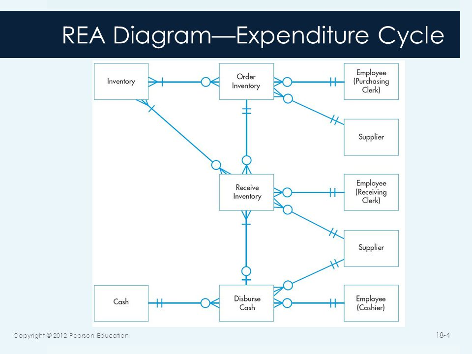 Implementing an rea model in a relational database ppt video 4 rea diagramexpenditure cycle ccuart Gallery