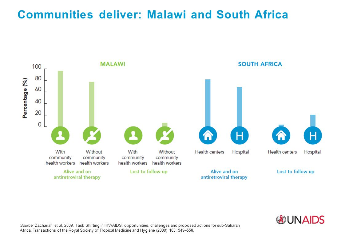 Communities deliver: Malawi and South Africa