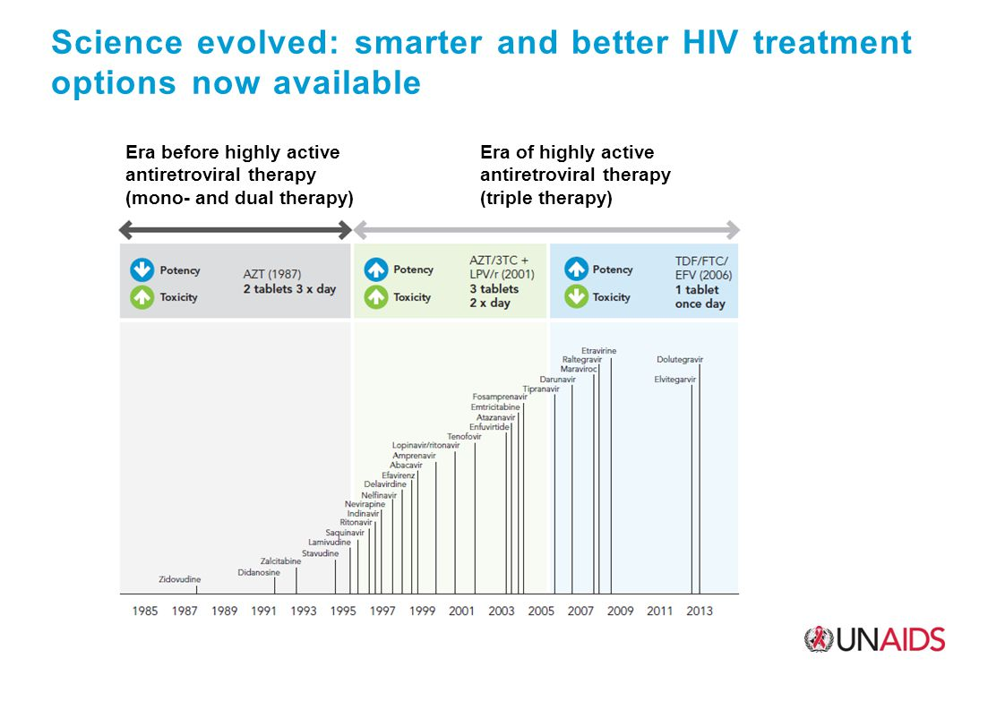 Science evolved: smarter and better HIV treatment