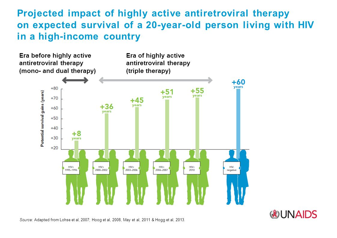 Projected impact of highly active antiretroviral therapy