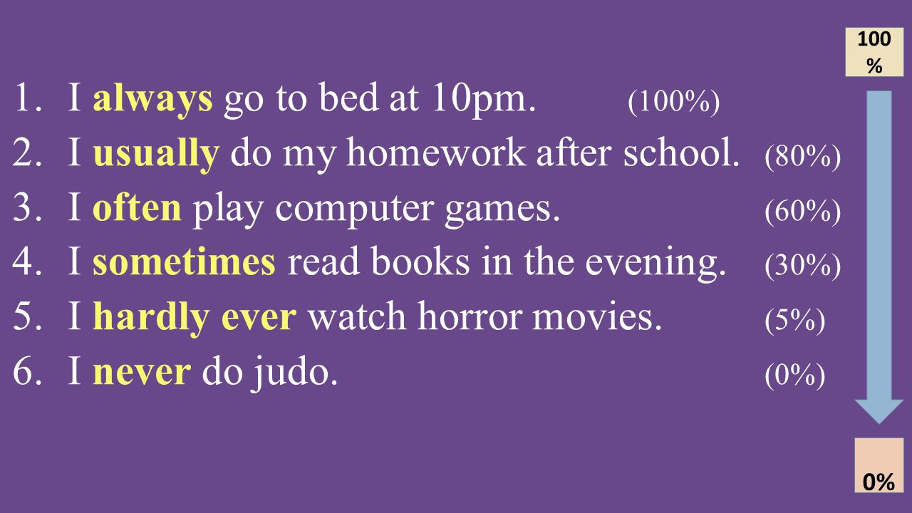 I always go to bed at 10pm. (100%)