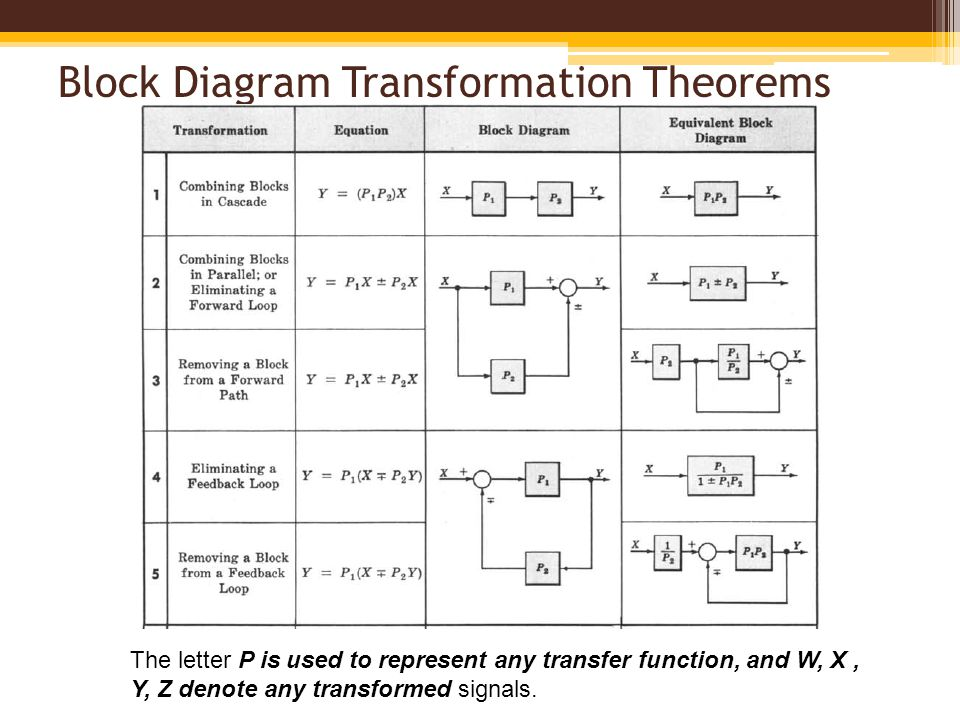 block diagram fundamentals  u0026 reduction techniques