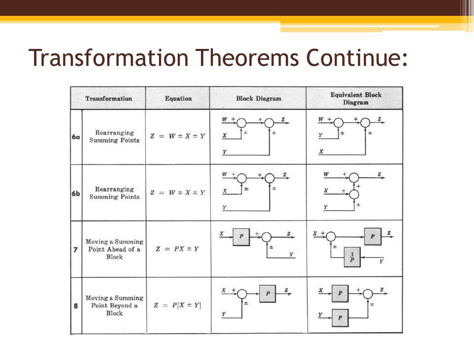 block diagram fundamentals reduction techniques ppt video online rh slideplayer com block diagram transformation table block diagram transformations pdf