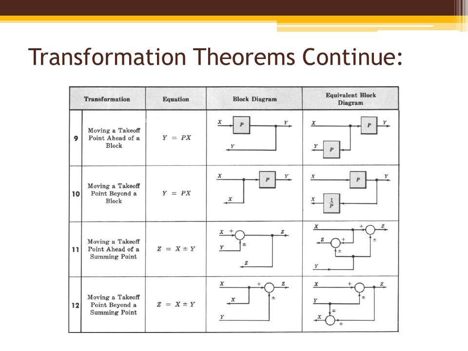 block diagram fundamentals \u0026 reduction techniques ppt video online
