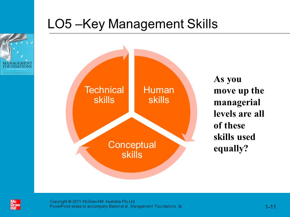 conceptual skills in management