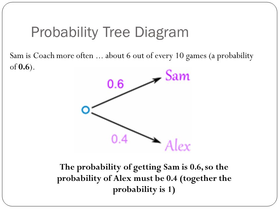 Probability Tree Diagrams Ppt Download