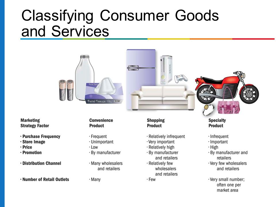 consumer product classification system