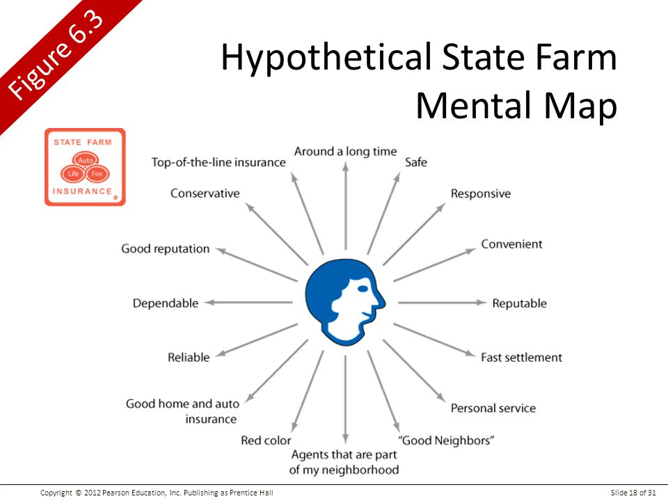 Hypothetical State Farm Mental Map