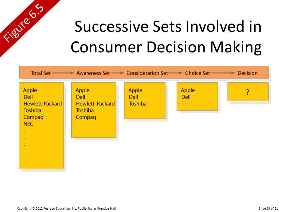 Successive Sets Involved in Consumer Decision Making