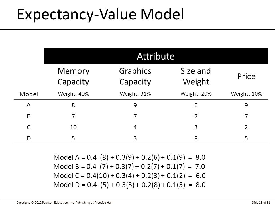 Expectancy-Value Model