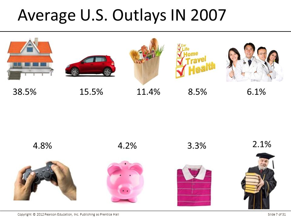 Average U.S. Outlays IN % 15.5% 11.4% 8.5% 6.1% 4.8% 4.2%
