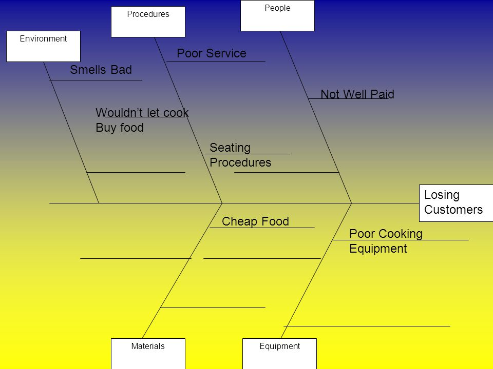Analyzing a problem by identifying causes and effects ppt video 6 poor ccuart Choice Image