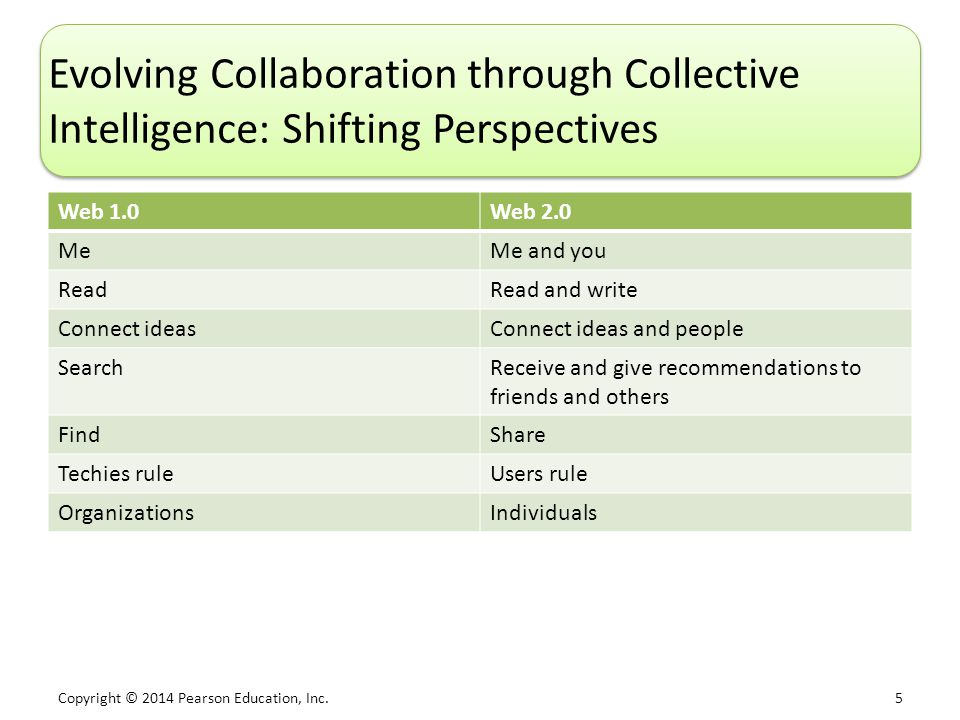 Evolving Collaboration through Collective Intelligence: Shifting Perspectives