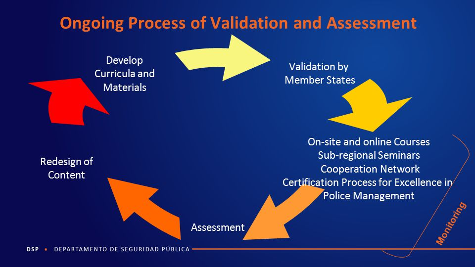 Ongoing Process of Validation and Assessment