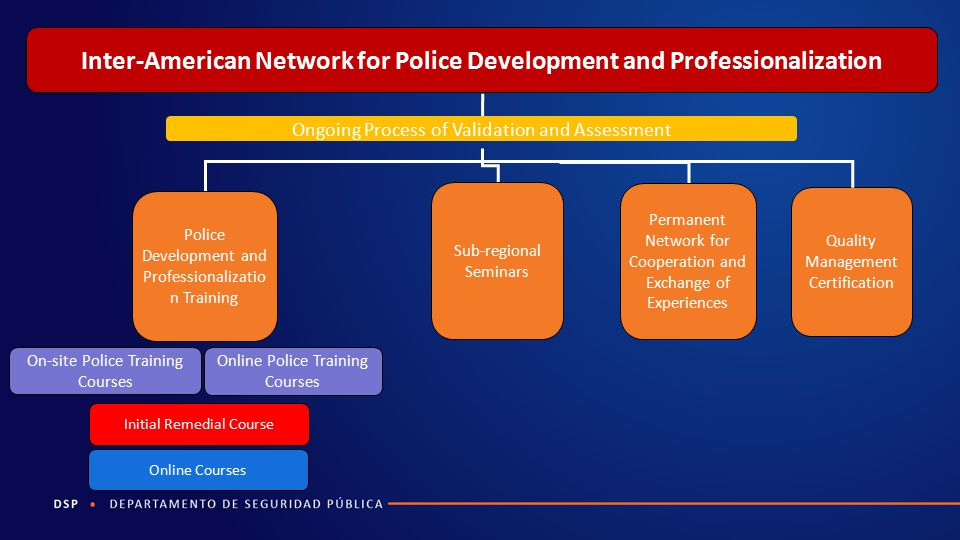 Inter-American Network for Police Development and Professionalization
