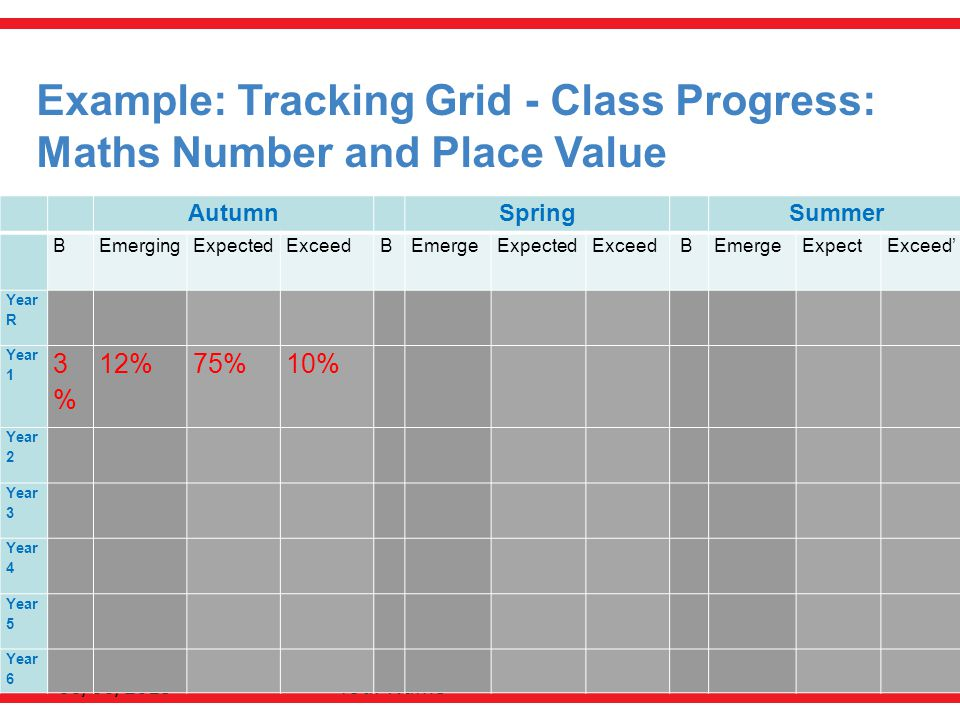 Example: Tracking Grid - Class Progress: Maths Number and Place Value