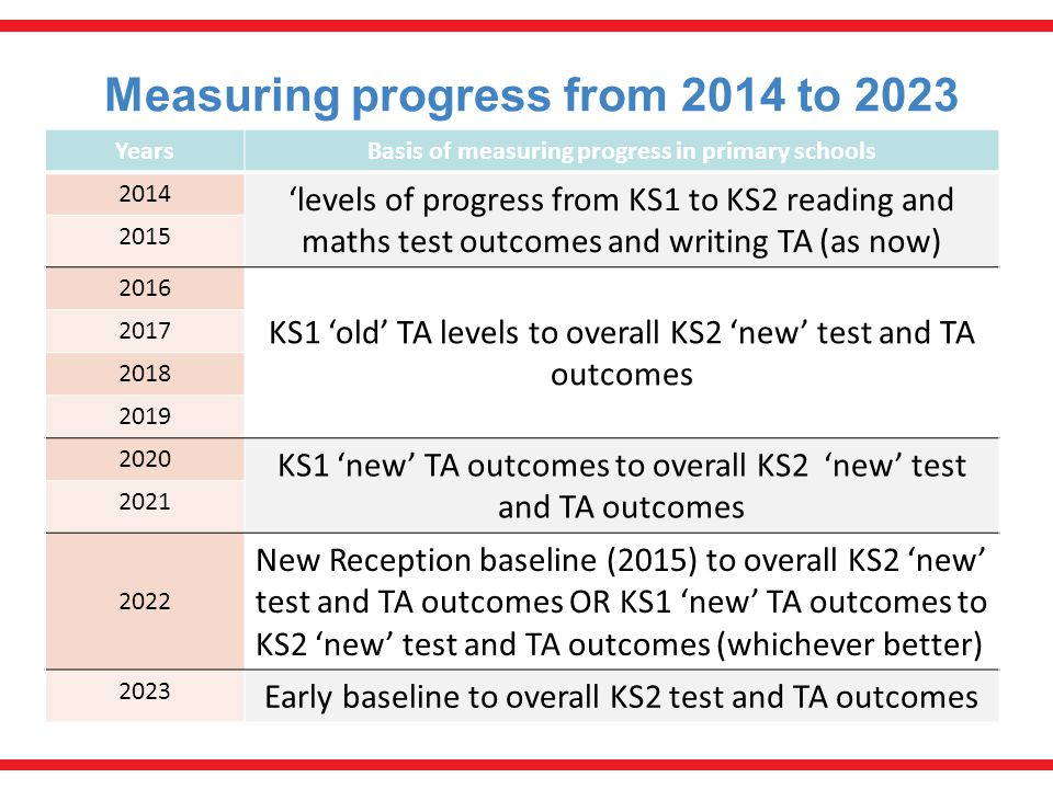 Measuring progress from 2014 to 2023