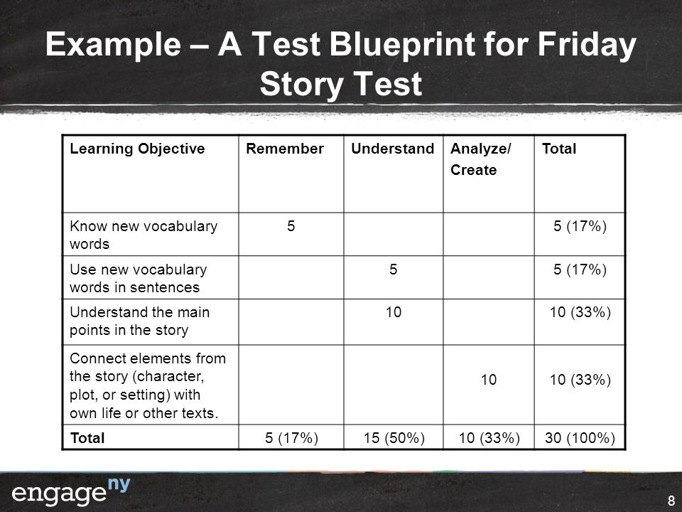 The assessment review process ppt video online download 8 example a test blueprint malvernweather Choice Image