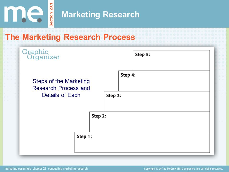 Steps of the Marketing Research Process and Details of Each