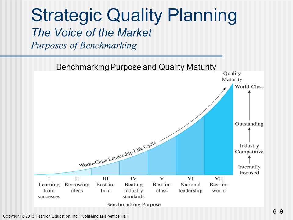 Strategic Quality Planning The Voice of the Market Purposes of Benchmarking