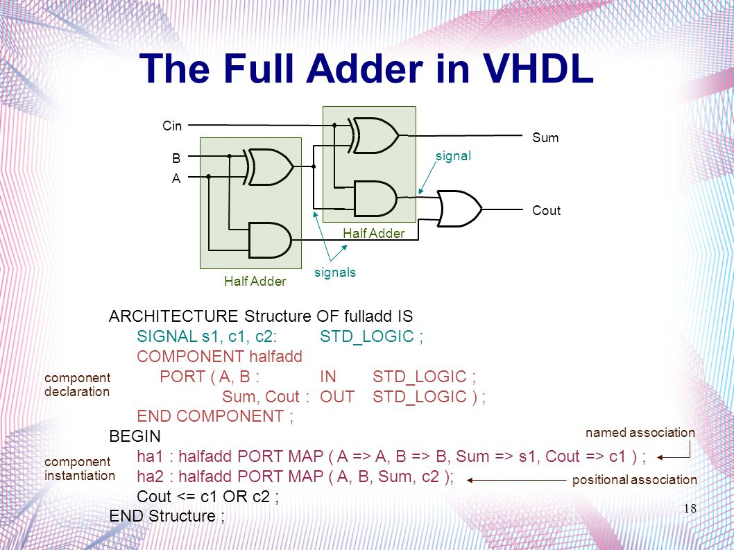 Ece 331 Digital System Design Ppt Video Online Download Bit Adder Half The Full In Vhdl Architecture Structure Of Fulladd Is