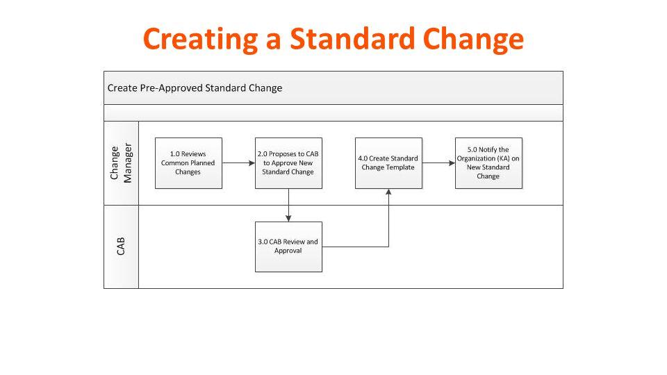 Remedyforce Value Enablement Kit – Change Management - ppt video ...