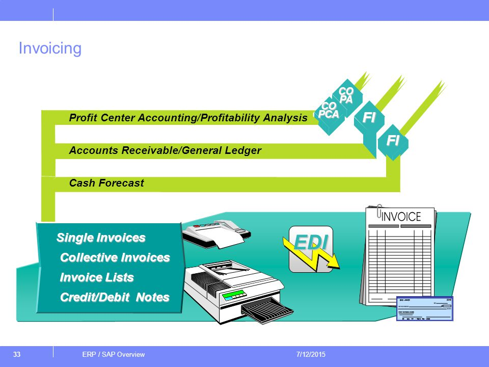 ERP / SAP Overview ERP / SAP Overview 4/17/ ppt download