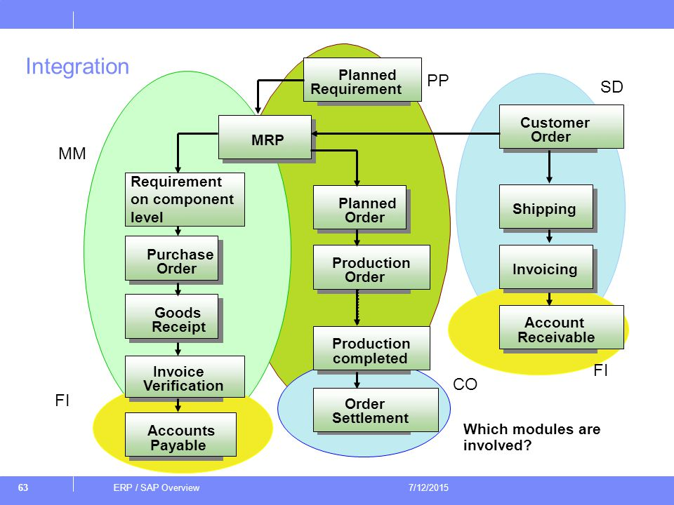 Erp Sap Overview Erp Sap Overview 4 17 Ppt Download