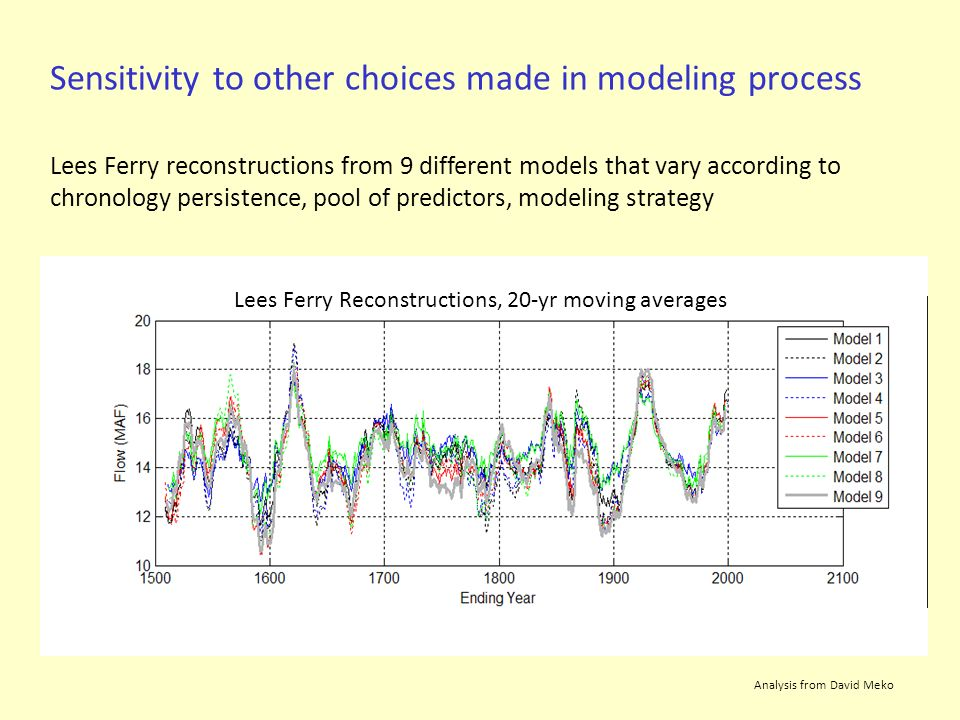 Sensitivity to other choices made in modeling process