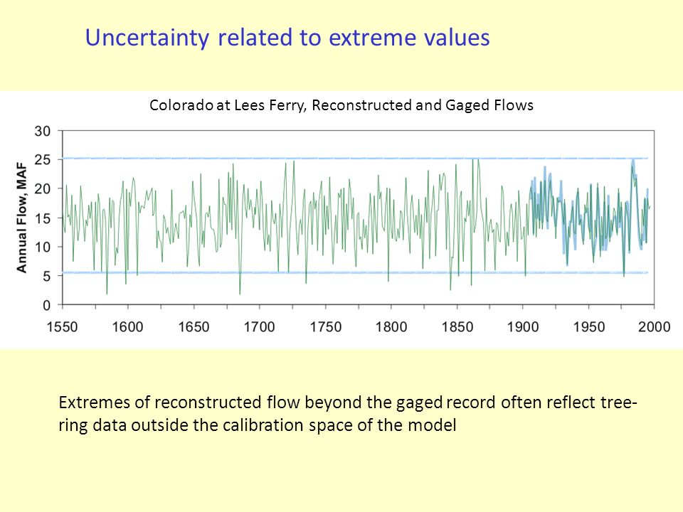 Uncertainty related to extreme values