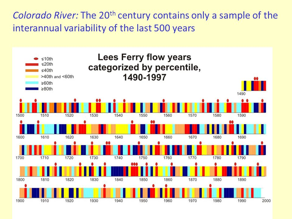 Colorado River: The 20th century contains only a sample of the interannual variability of the last 500 years