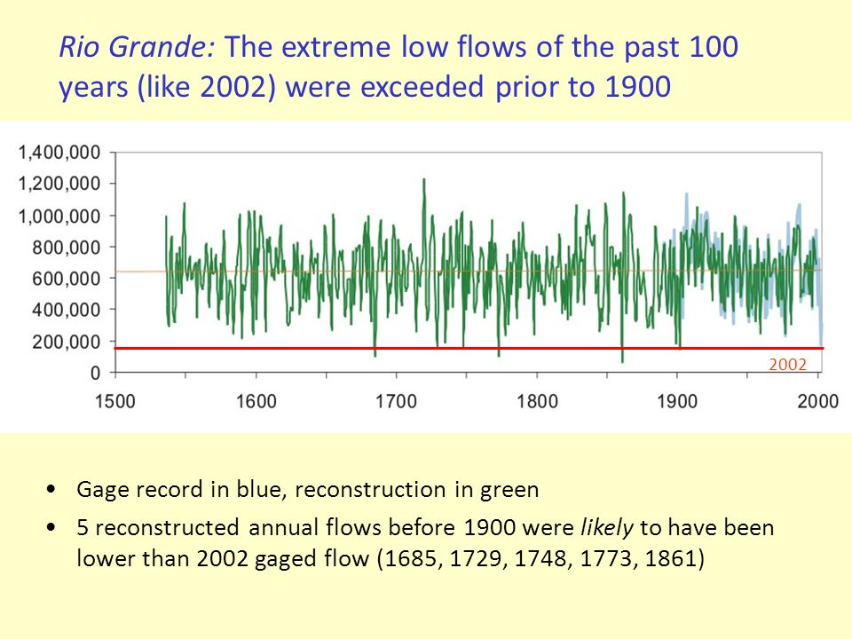 Rio Grande: The extreme low flows of the past 100 years (like 2002) were exceeded prior to 1900