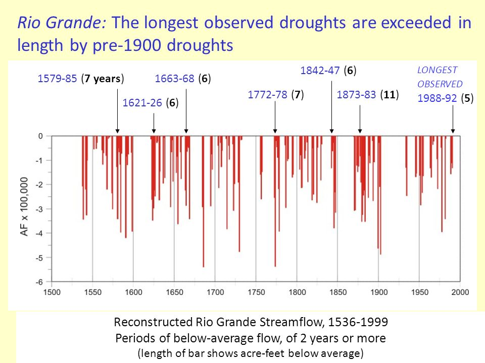 Rio Grande: The longest observed droughts are exceeded in length by pre-1900 droughts