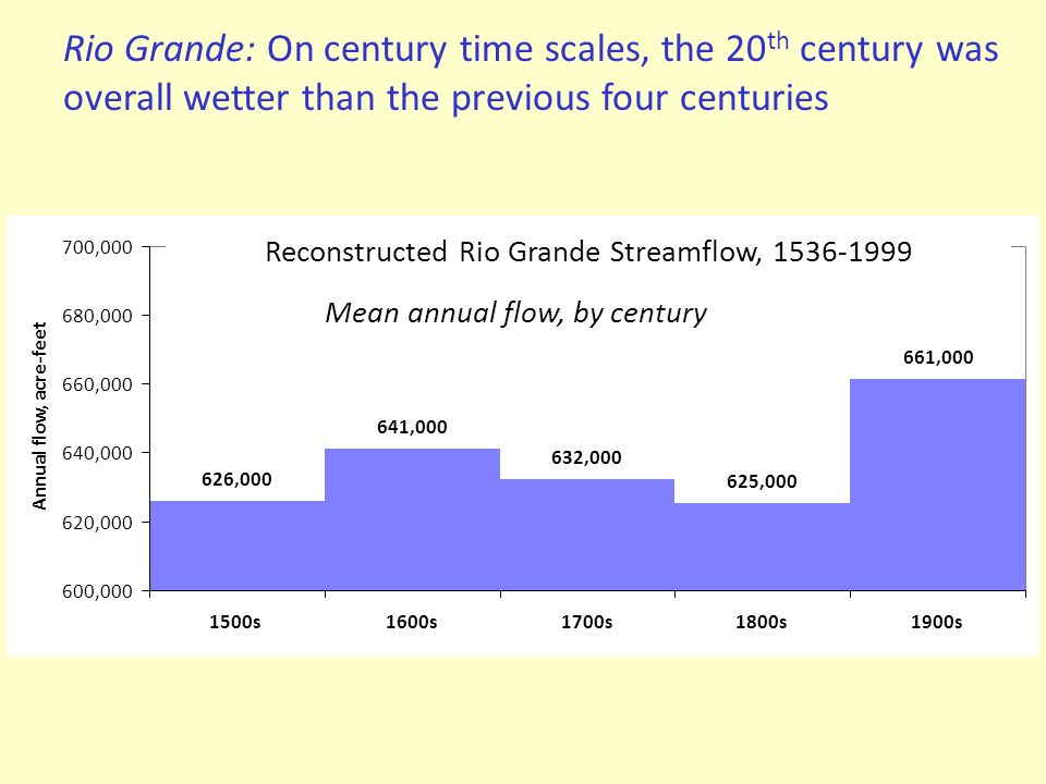 Reconstructed Rio Grande Streamflow, 1536-1999