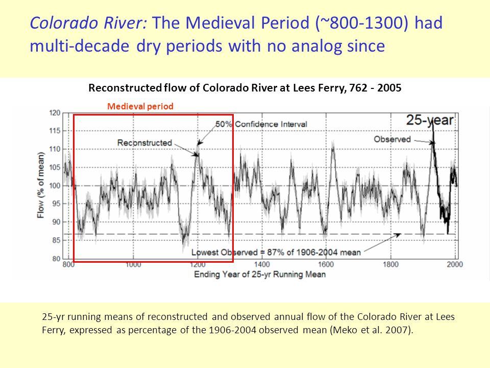 Reconstructed flow of Colorado River at Lees Ferry, 762 - 2005