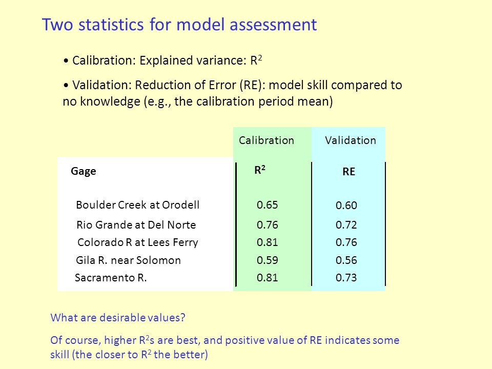 Two statistics for model assessment