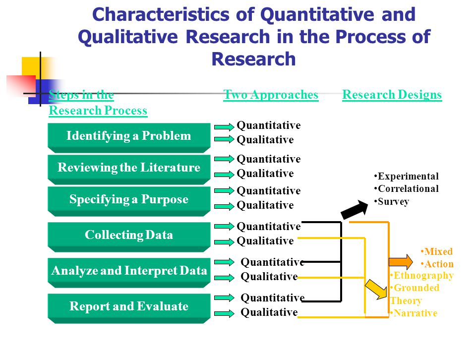 approaches to research paper Research students in brief: reviews of previous literature in a thesis or research paper are not summaries of every article you have read, but rather an exposition of the existing knowledge and reasoning which led.