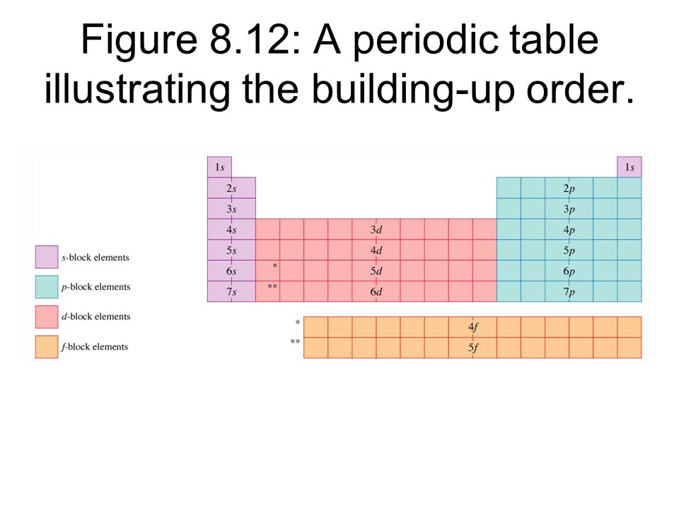 Figure 812 a periodic table illustrating the building up order figure 812 a periodic table illustrating the building up order urtaz Image collections
