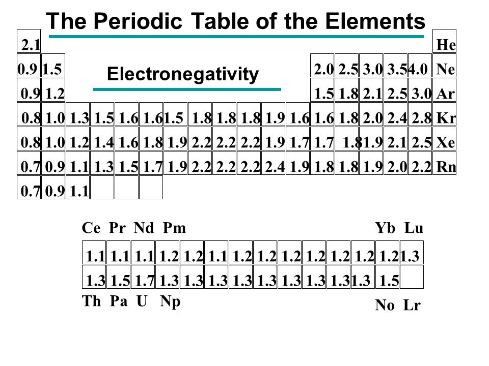 Figure 812 a periodic table illustrating the building up order the periodic table of the elements urtaz Image collections
