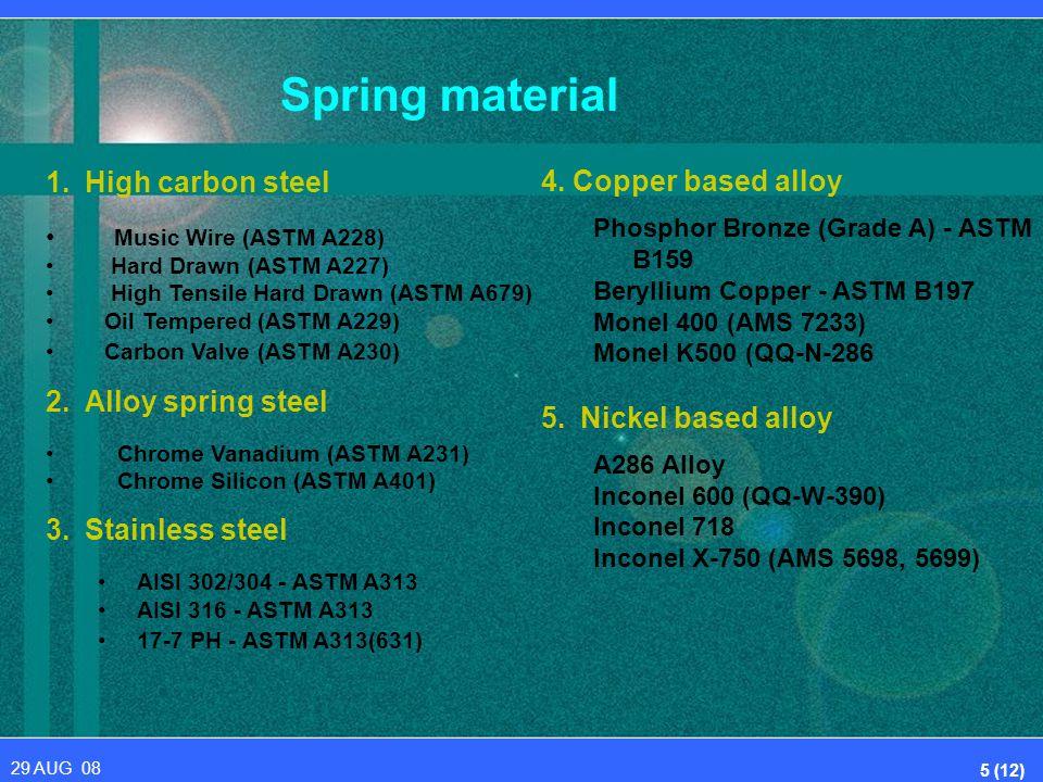 Design of Helical spring. - ppt video online download