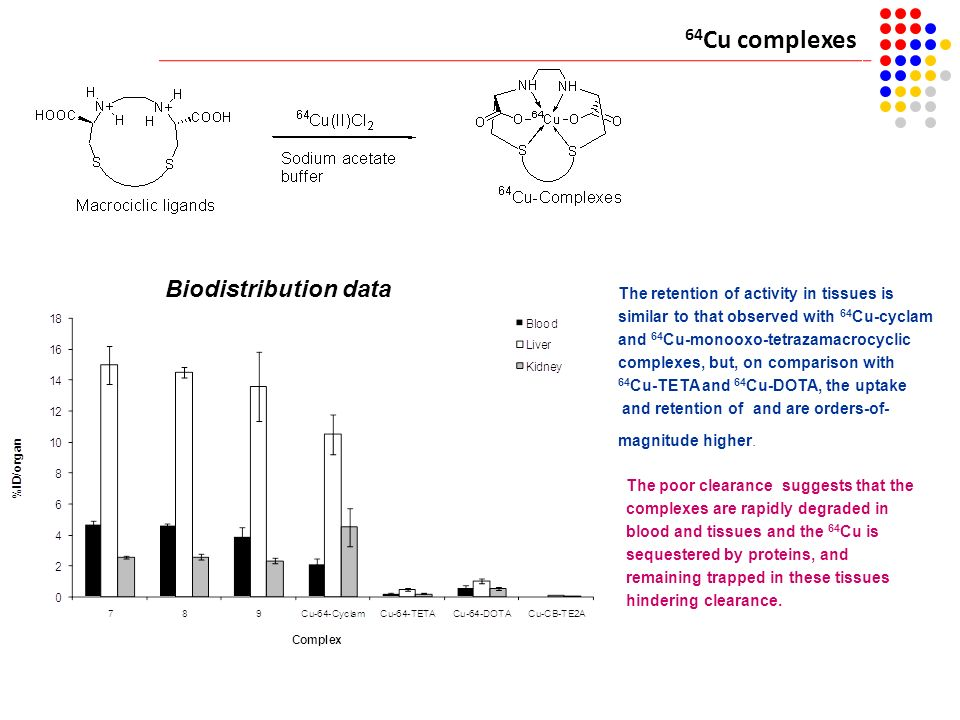 64Cu complexes Biodistribution data