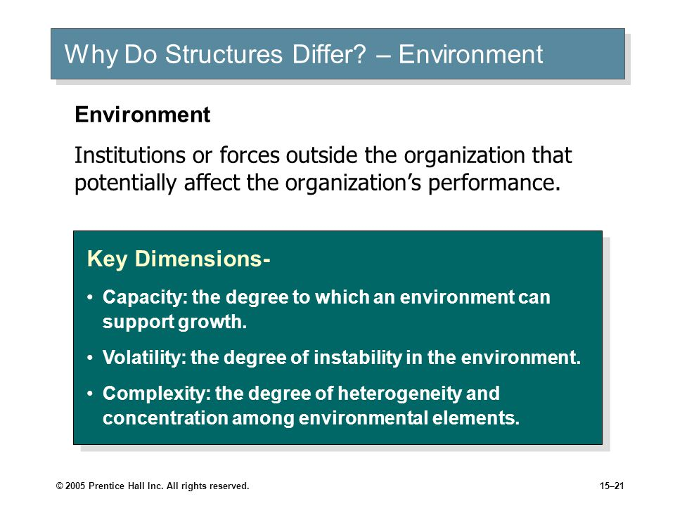 which of the following is the determinant of organization structure