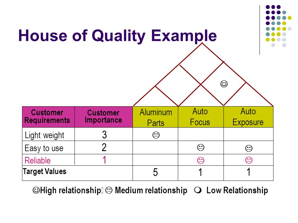 house of quality template q f d quality function deployment ppt 22137 | House of Quality Example