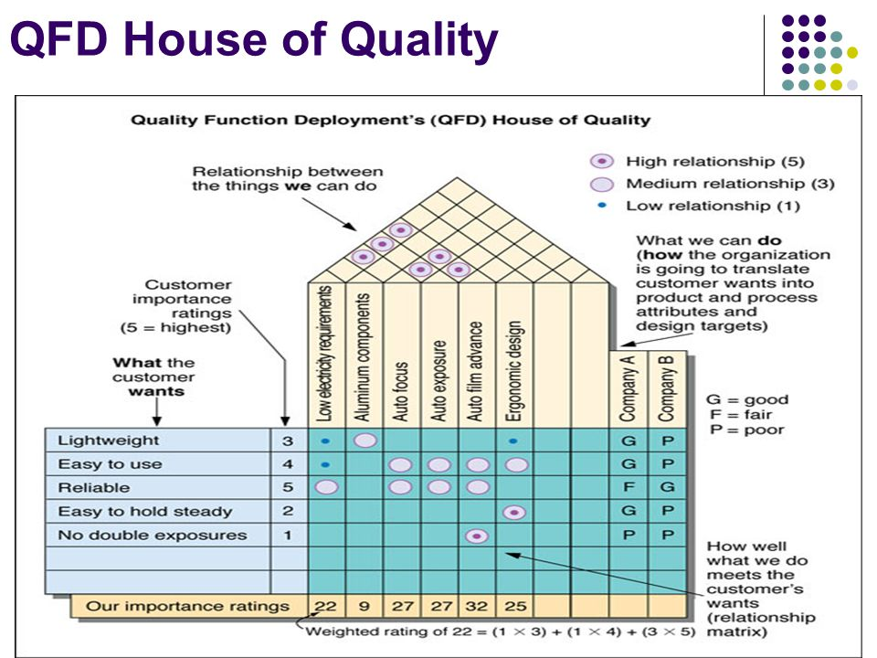 Q F D Quality Function Deployment Ppt Video Online Download