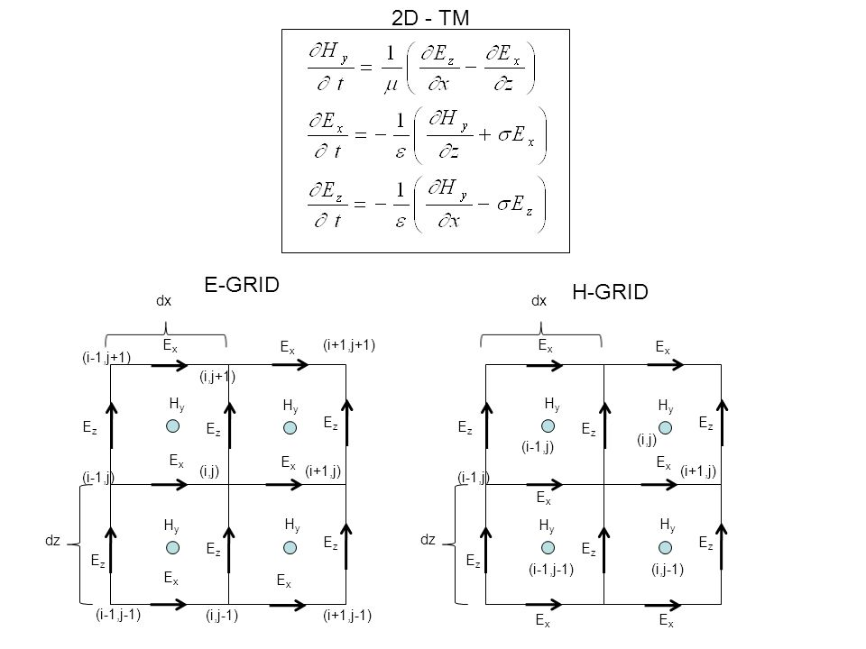 Finite Difference Time Domain Method (FDTD) - ppt video online download