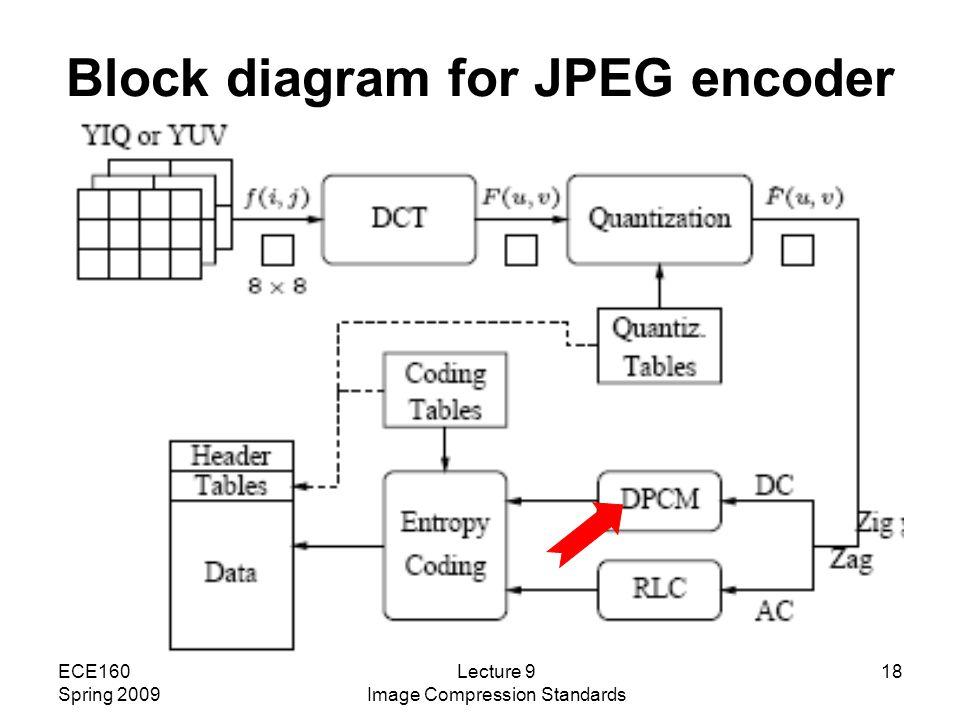 lecture 9  spring 2009 image compression standards