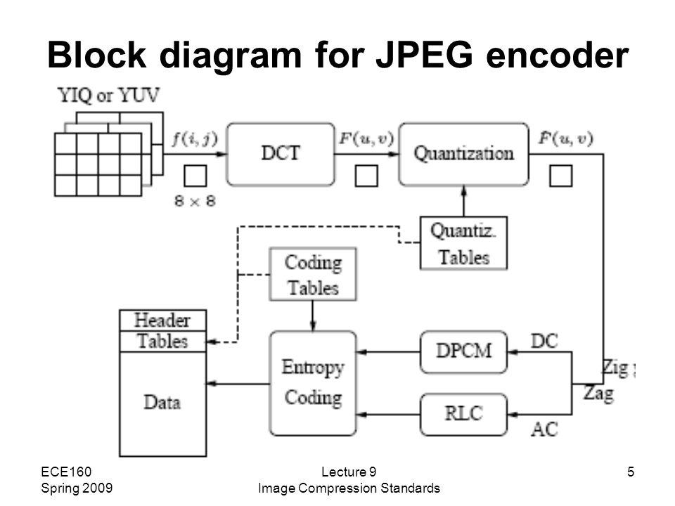 Lecture 9 spring 2009 image compression standards ppt download block diagram for jpeg encoder ccuart Images